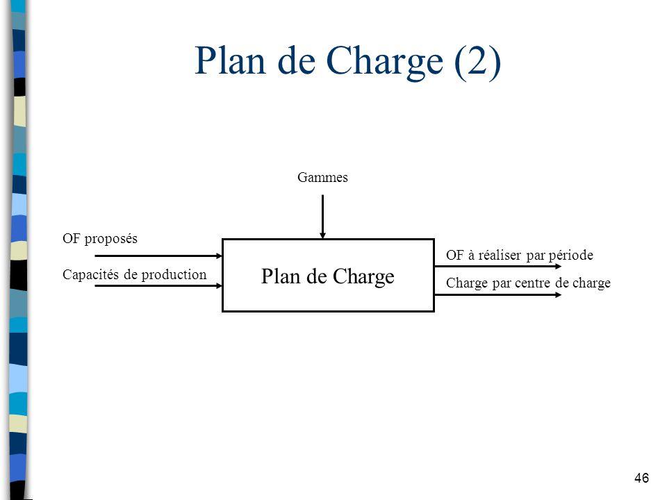 Plan de Charge (2) Plan de Charge Gammes OF proposés
