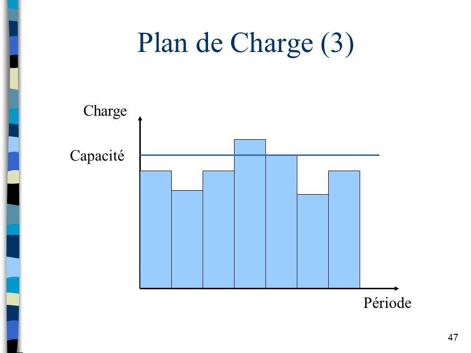Plan de Charge (3) Charge Capacité Période