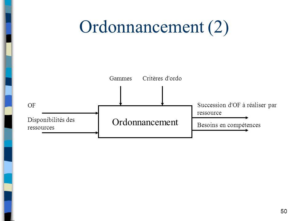 Ordonnancement (2) Ordonnancement Gammes Critères d ordo OF