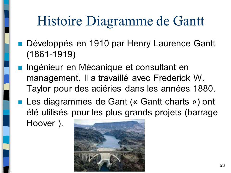 Histoire Diagramme de Gantt