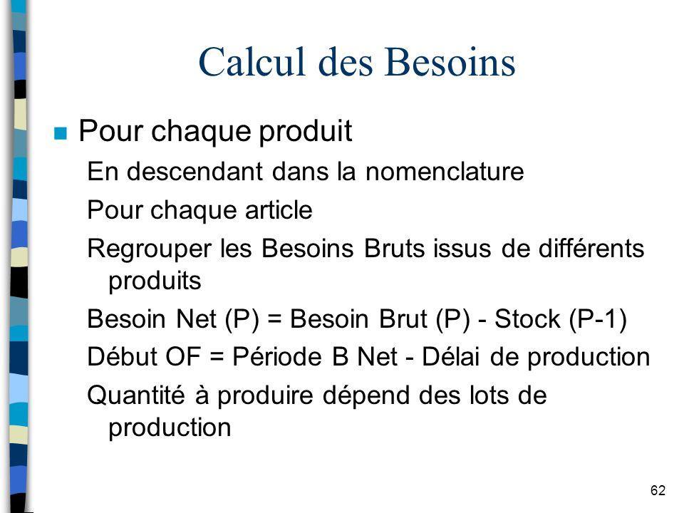 Calcul des Besoins Pour chaque produit
