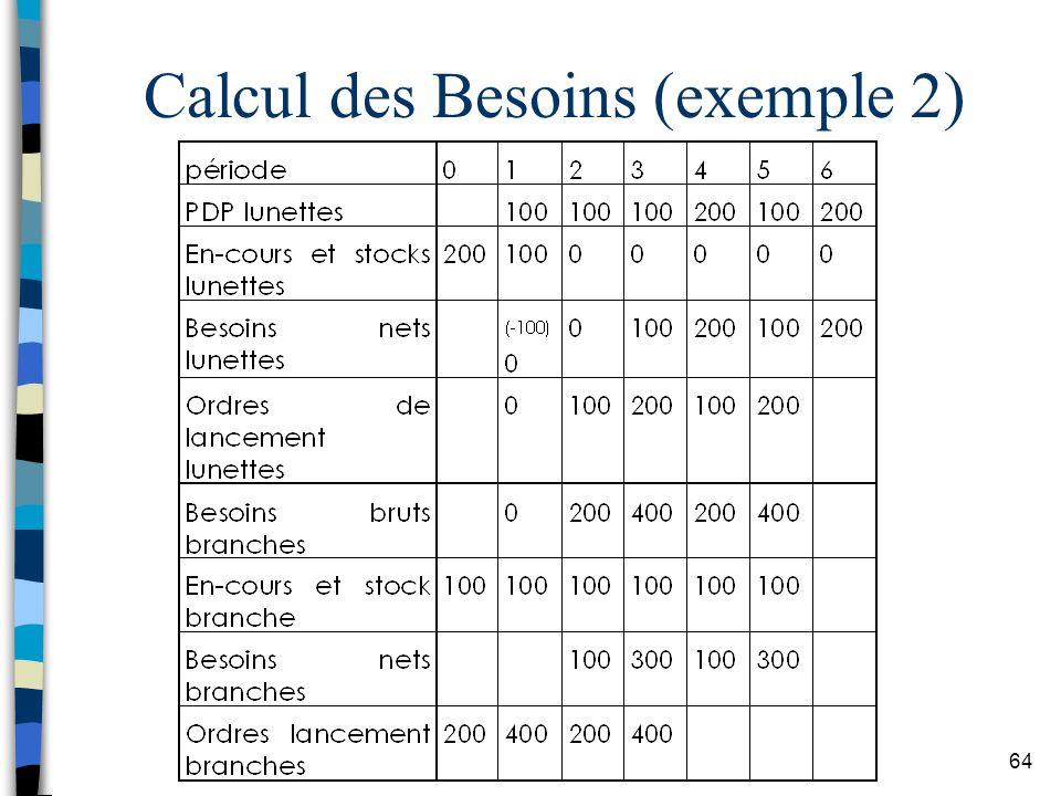 Calcul des Besoins (exemple 2)