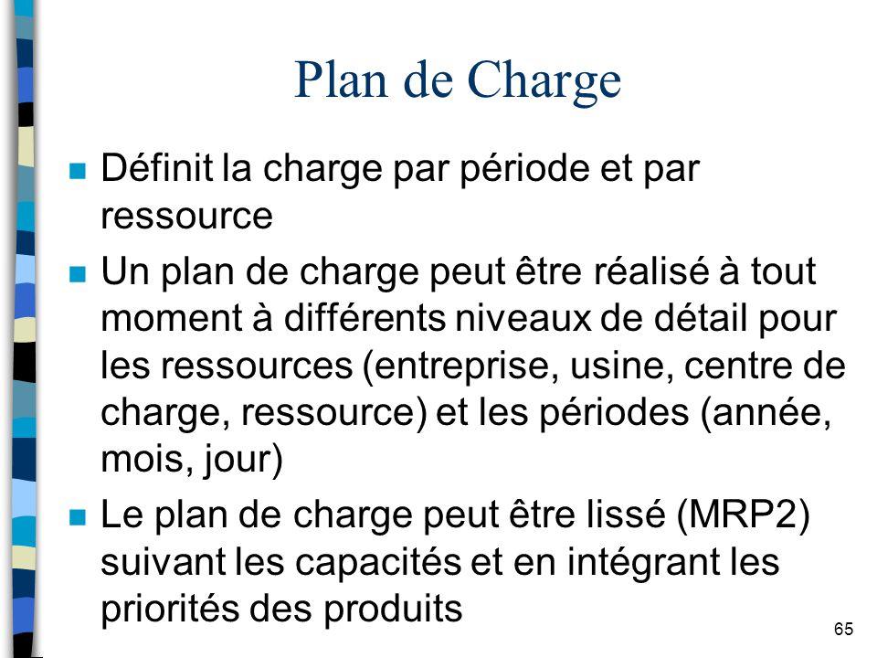 Plan de Charge Définit la charge par période et par ressource