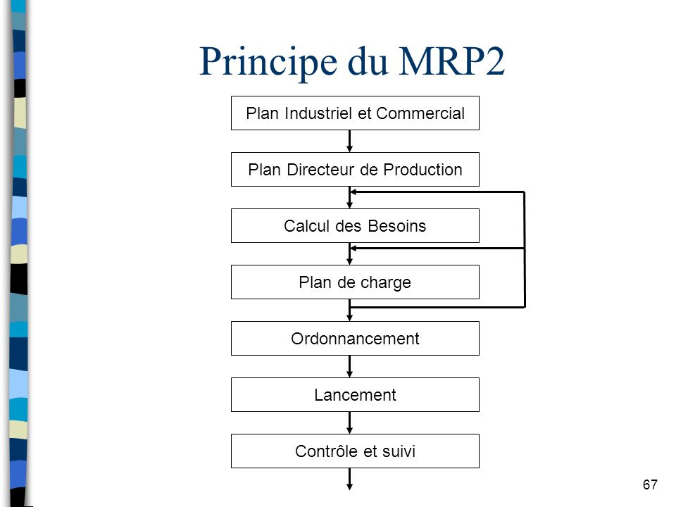 Principe du MRP2 Plan Industriel et Commercial