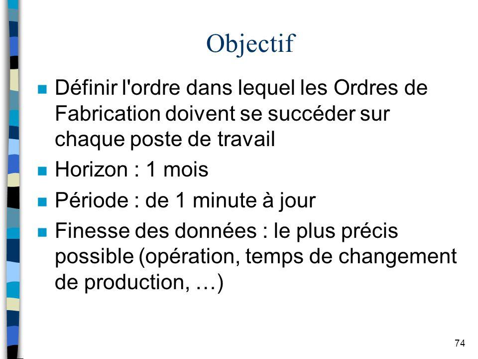 Objectif Définir l ordre dans lequel les Ordres de Fabrication doivent se succéder sur chaque poste de travail.