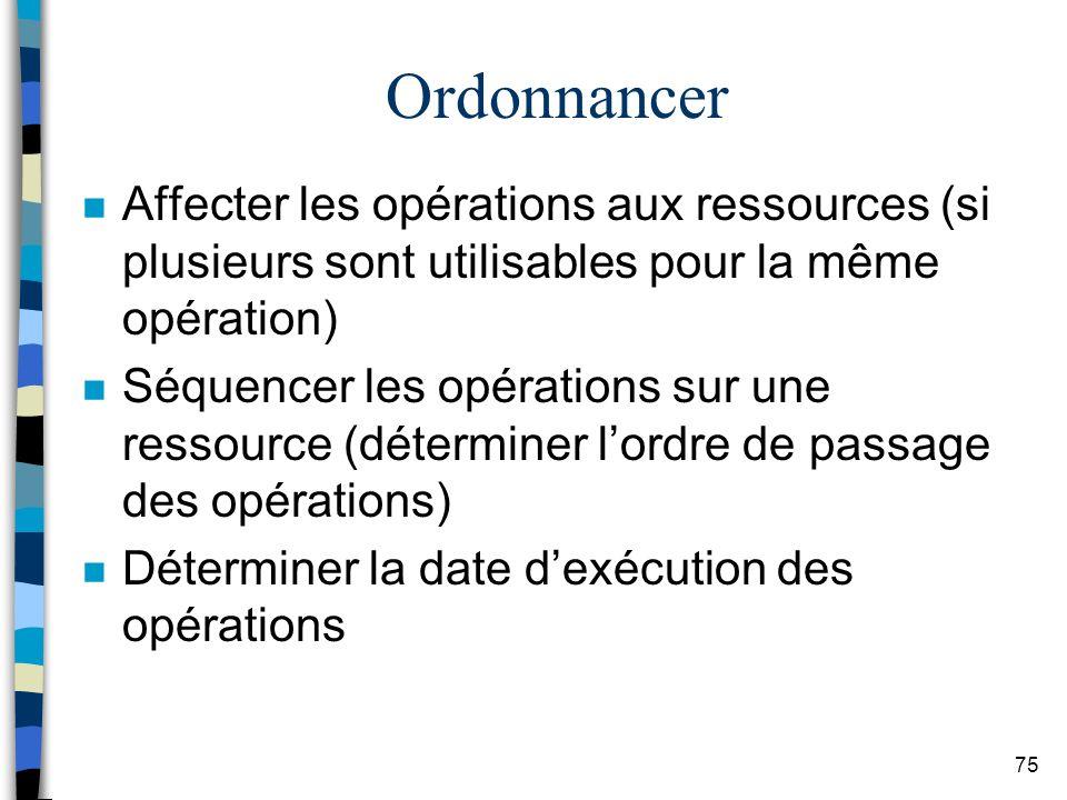 Ordonnancer Affecter les opérations aux ressources (si plusieurs sont utilisables pour la même opération)
