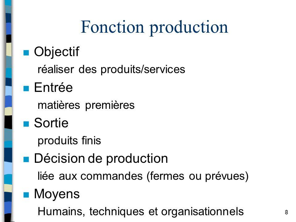 Fonction production Objectif Entrée Sortie Décision de production