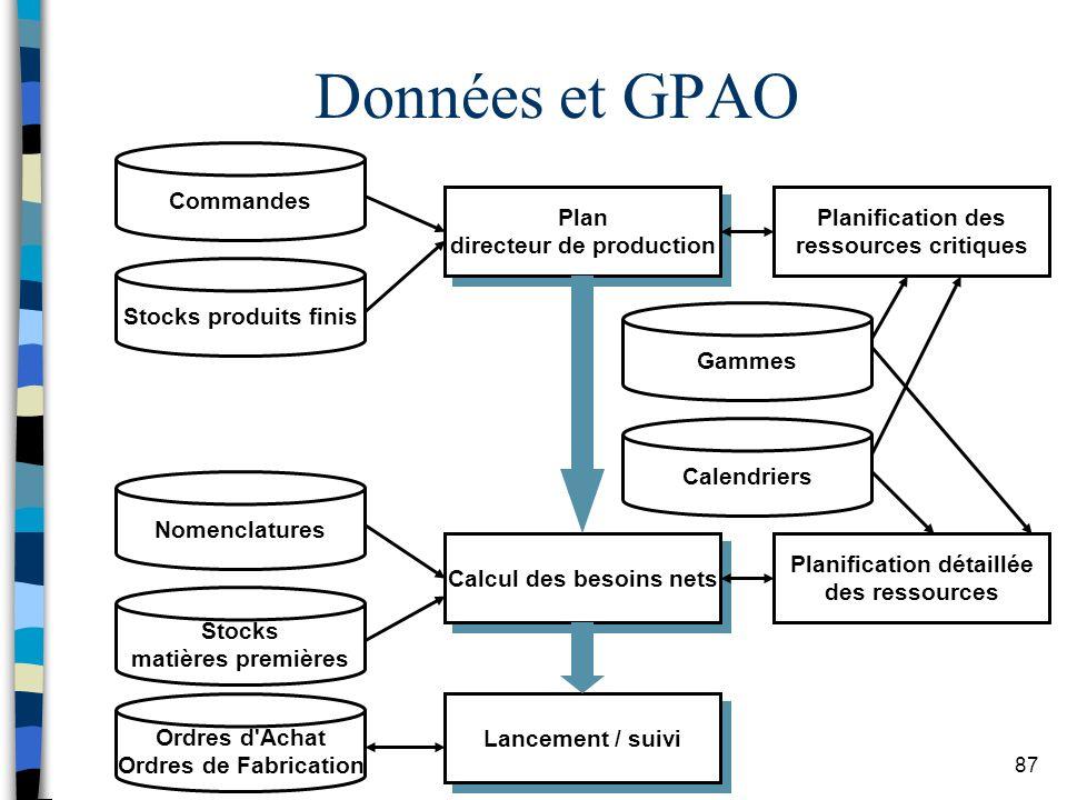 Données et GPAO Commandes Plan directeur de production