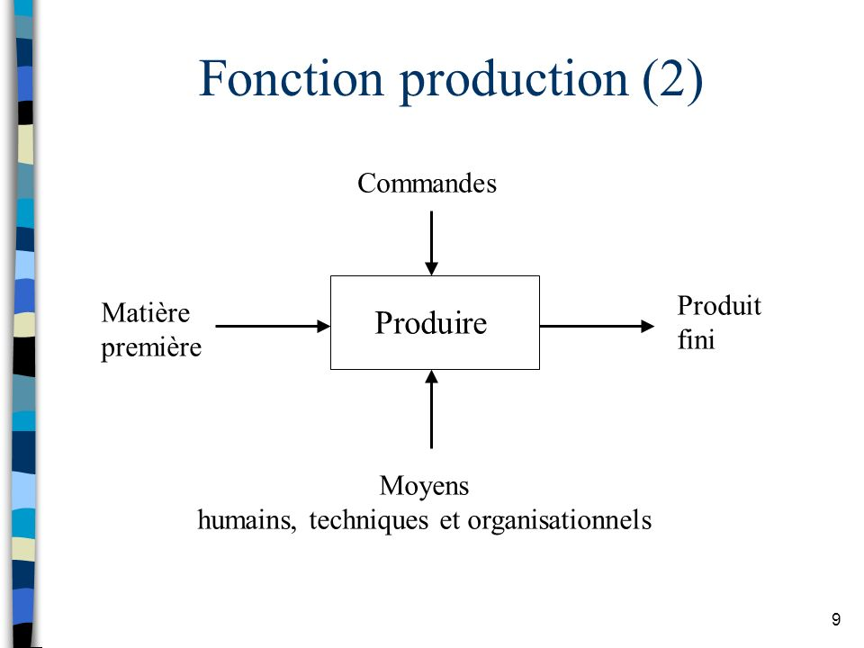 Fonction production (2)