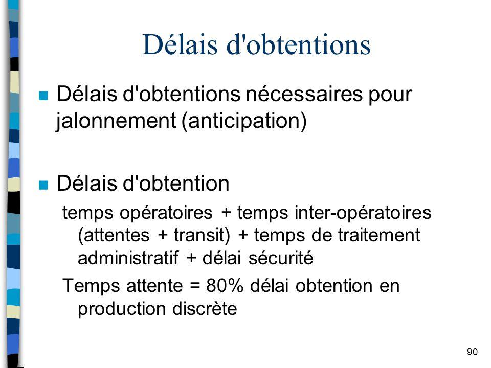 Délais d obtentions Délais d obtentions nécessaires pour jalonnement (anticipation) Délais d obtention.
