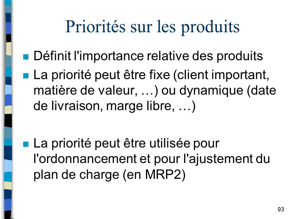 Priorités sur les produits
