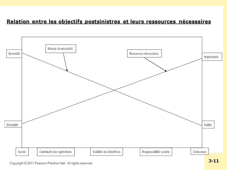 Relation entre les objectifs postsinistres et leurs ressources nécessaires