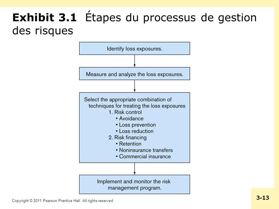 Exhibit 3.1 Étapes du processus de gestion des risques