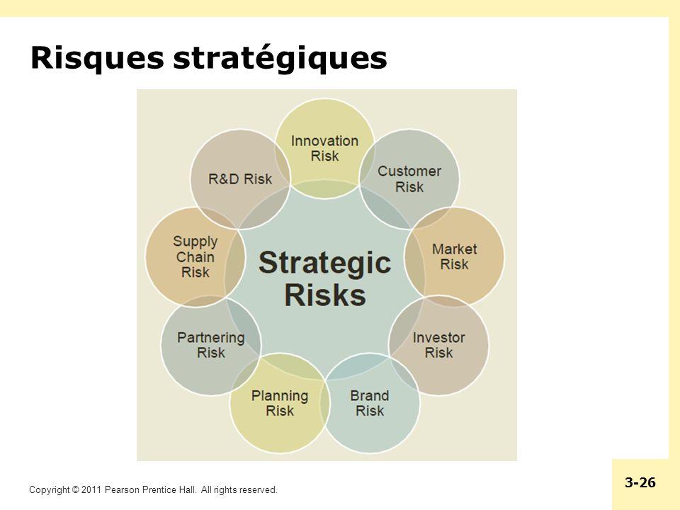 Risques stratégiques
