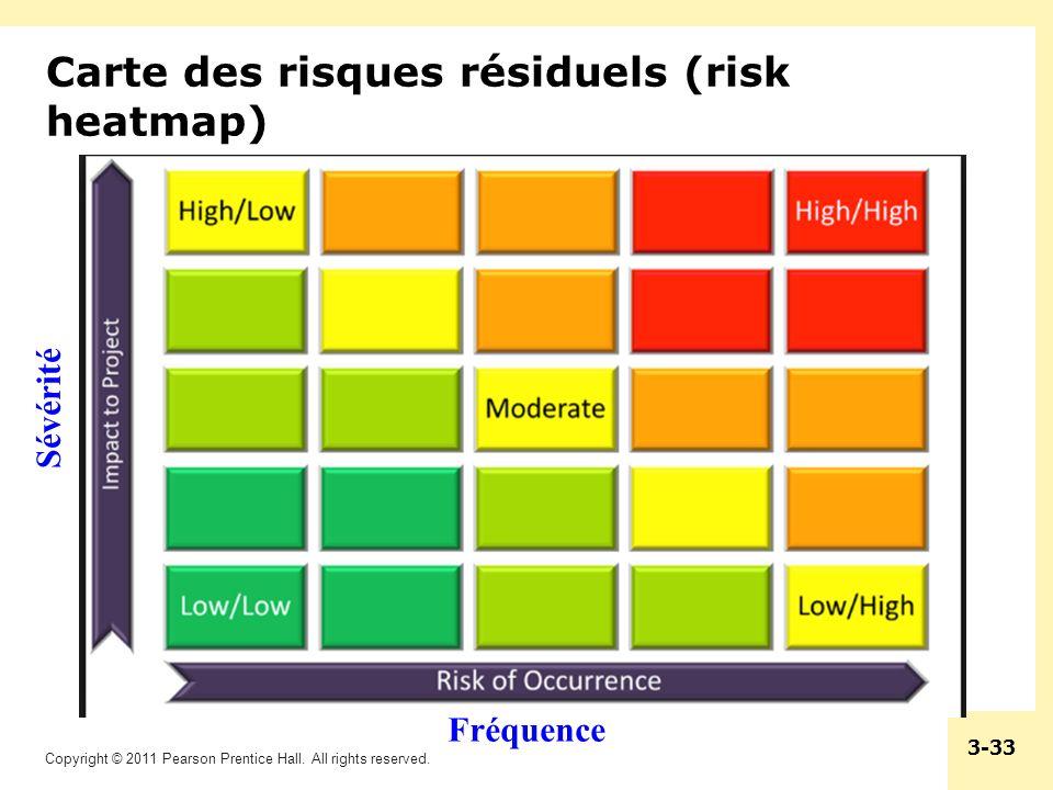 Carte des risques résiduels (risk heatmap)
