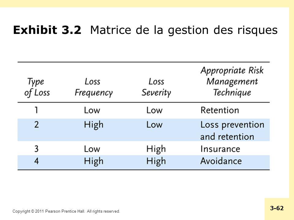 Exhibit 3.2 Matrice de la gestion des risques