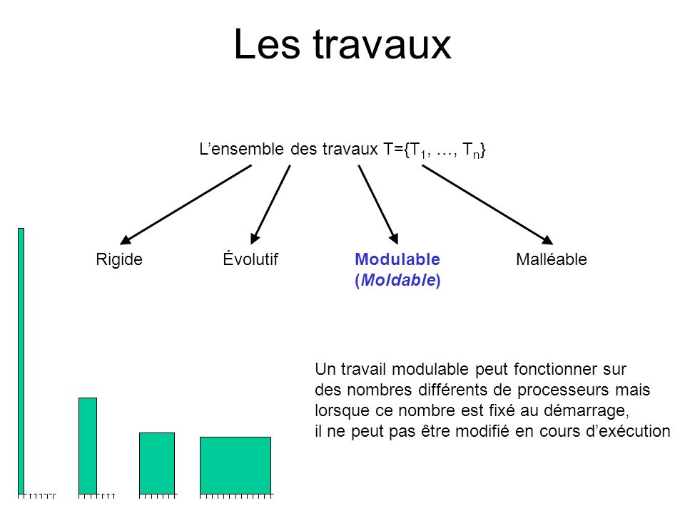 L'ensemble des travaux T={T1, …, Tn}