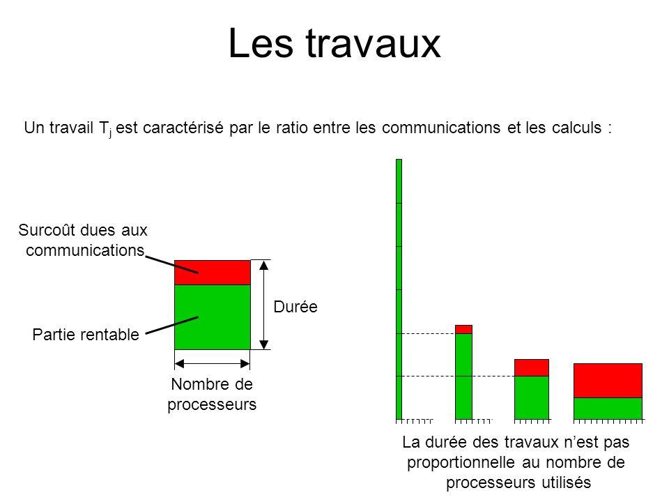 Les travaux Un travail Tj est caractérisé par le ratio entre les communications et les calculs : La durée des travaux n'est pas.