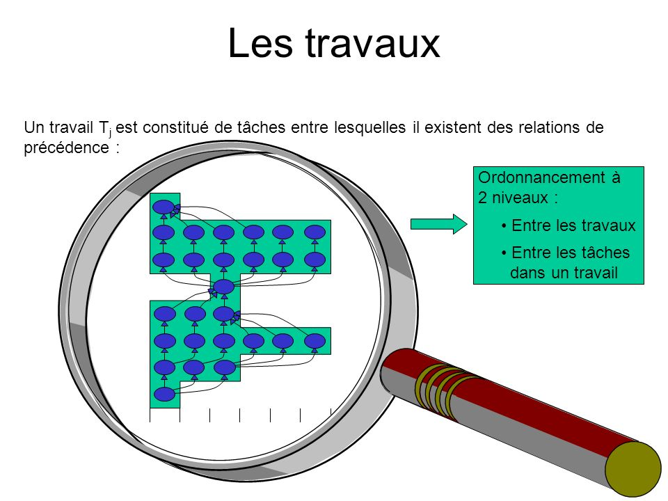 Les travaux Un travail Tj est constitué de tâches entre lesquelles il existent des relations de précédence :
