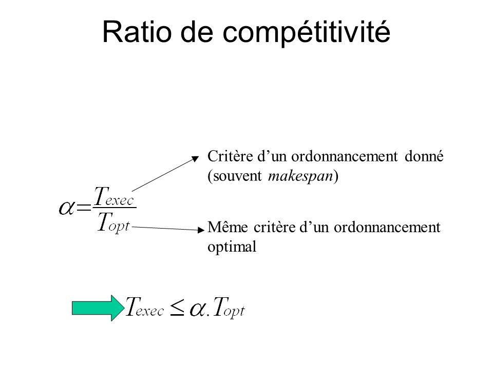 Ratio de compétitivité
