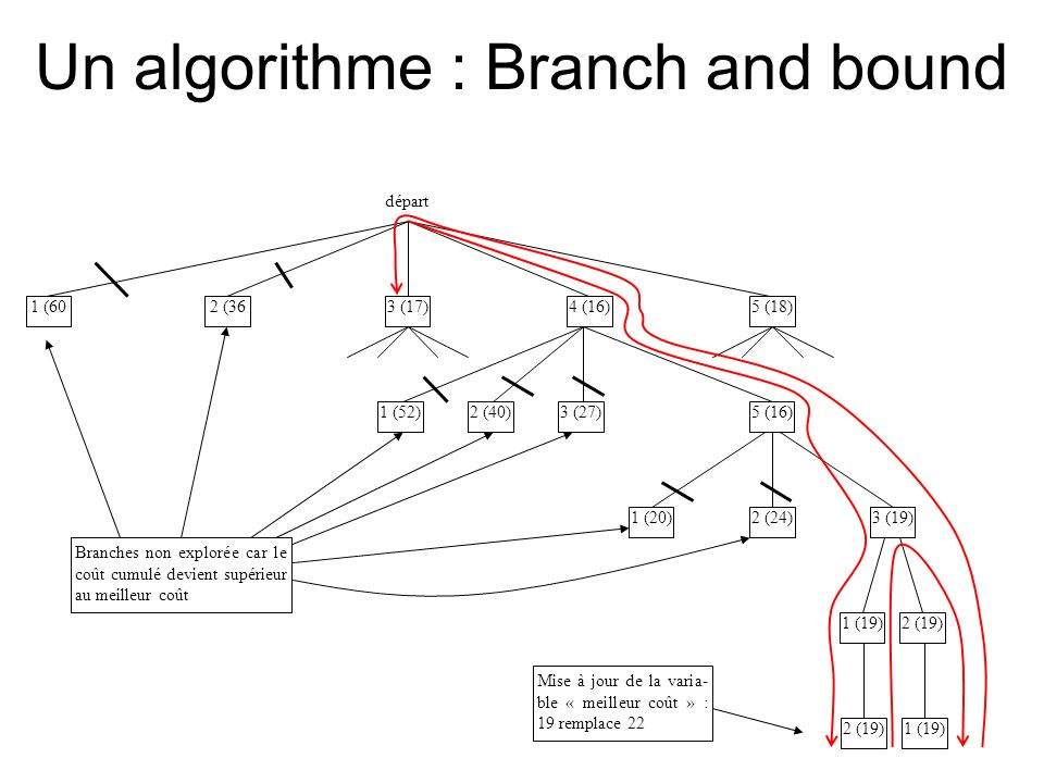 Un algorithme : Branch and bound