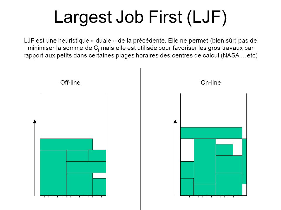 Largest Job First (LJF)