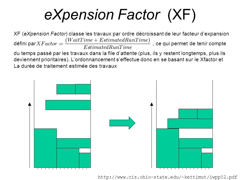 eXpension Factor (XF) XF (eXpension Factor) classe les travaux par ordre décroissant de leur facteur d'expansion.