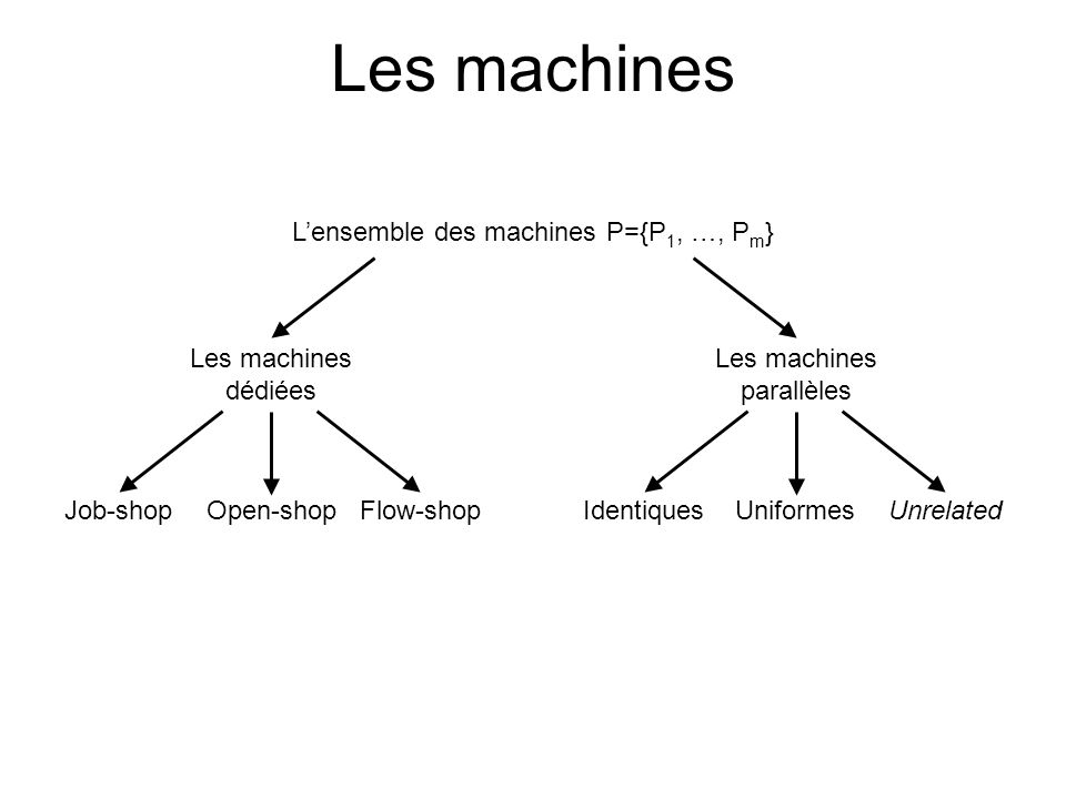 Les machines L'ensemble des machines P={P1, …, Pm}