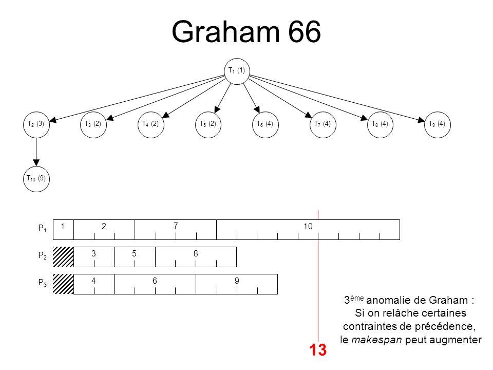 Graham 66 13 13 3ème anomalie de Graham : Si on relâche certaines