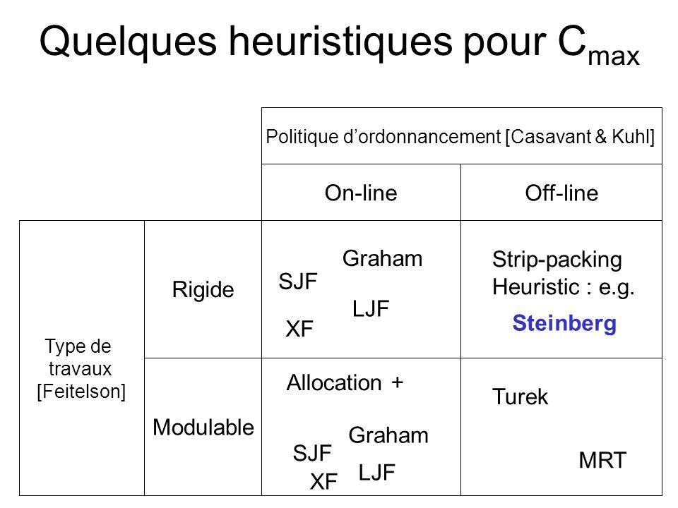 Quelques heuristiques pour Cmax