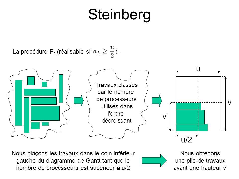 Steinberg u v v' u/2 La procédure P1 (réalisable si ) :