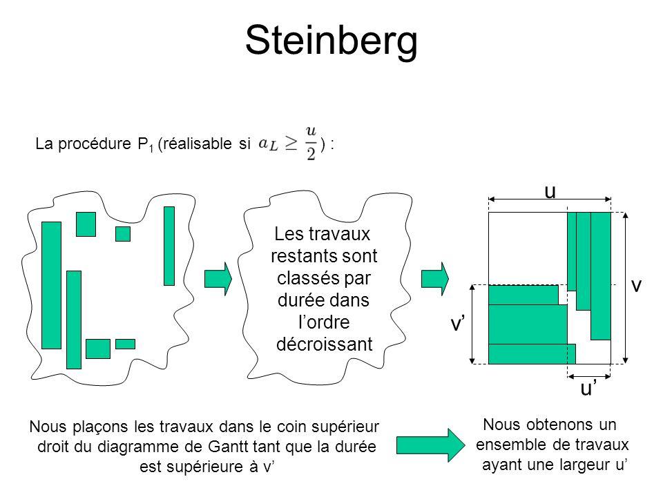 Steinberg u v v' u' Les travaux restants sont classés par durée dans