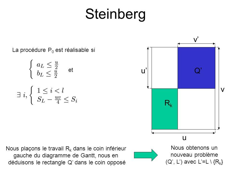 Steinberg Rk Q' u v v' u' La procédure P0 est réalisable si et