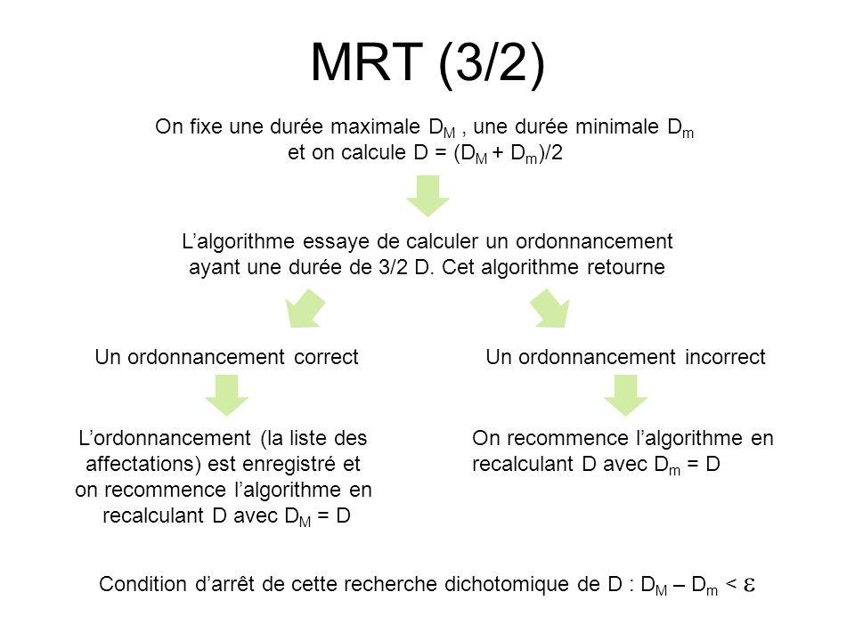 MRT (3/2) On fixe une durée maximale DM , une durée minimale Dm