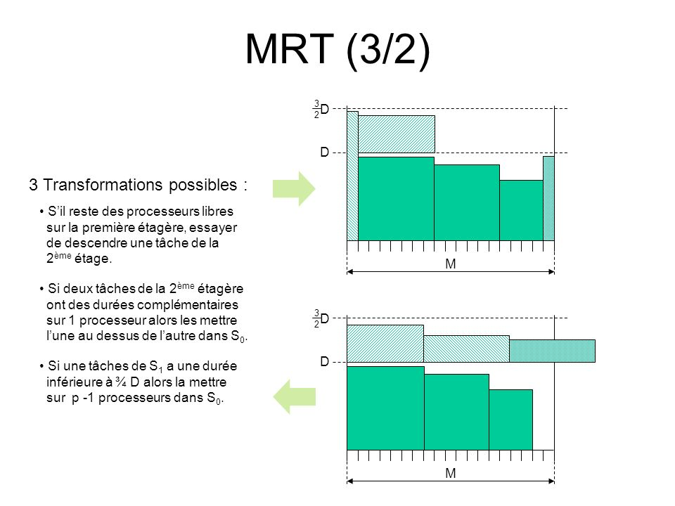 MRT (3/2) 3 Transformations possibles : D
