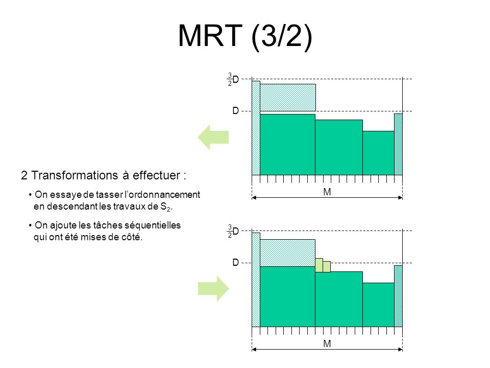 MRT (3/2) 2 Transformations à effectuer : D M