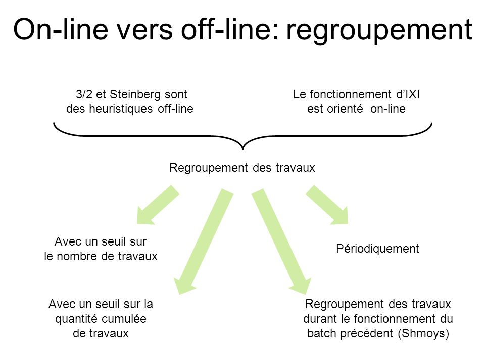 On-line vers off-line: regroupement