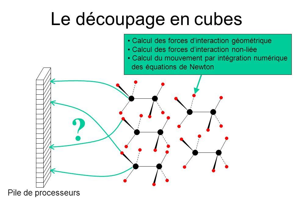 Le découpage en cubes Pile de processeurs