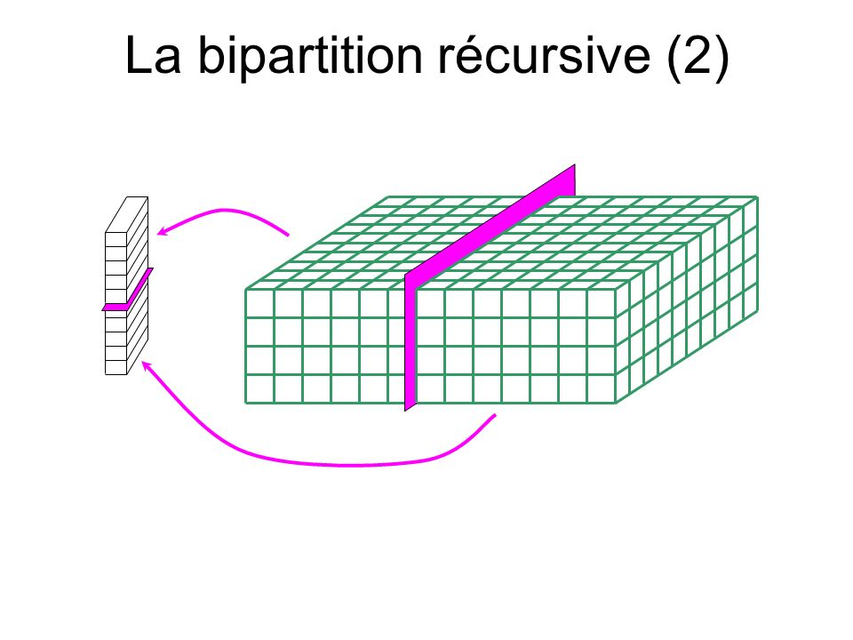 La bipartition récursive (2)