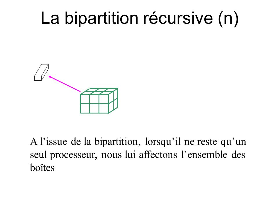 La bipartition récursive (n)