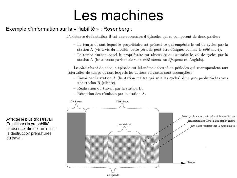 Les machines Exemple d'information sur la « fiabilité » : Rosenberg :