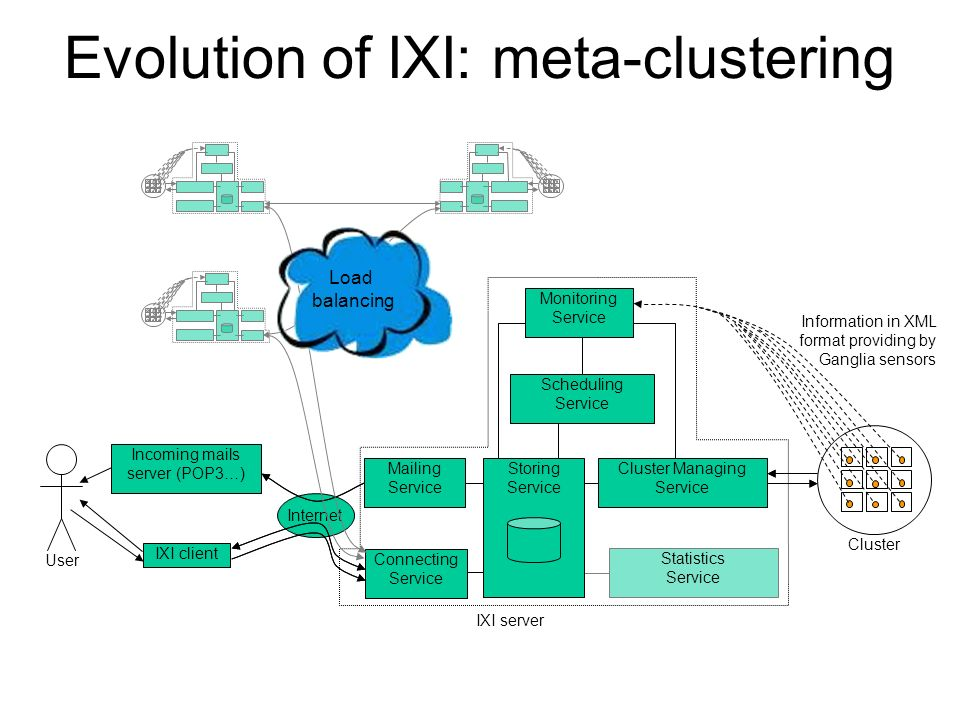 Evolution of IXI: meta-clustering