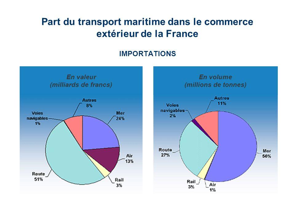 Part du transport maritime dans le commerce extérieur de la France IMPORTATIONS