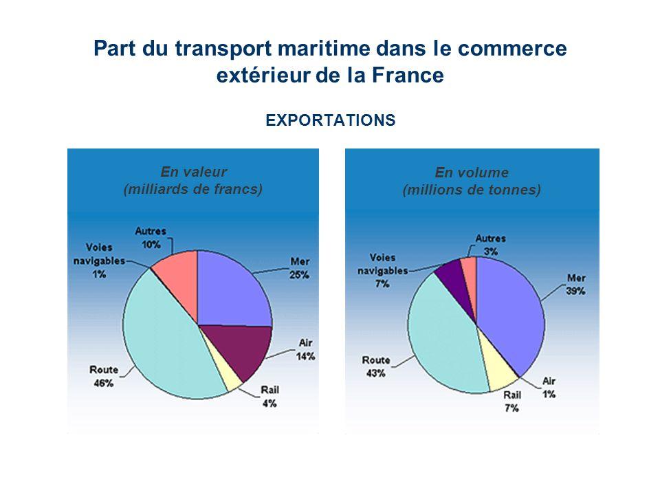 Part du transport maritime dans le commerce extérieur de la France EXPORTATIONS