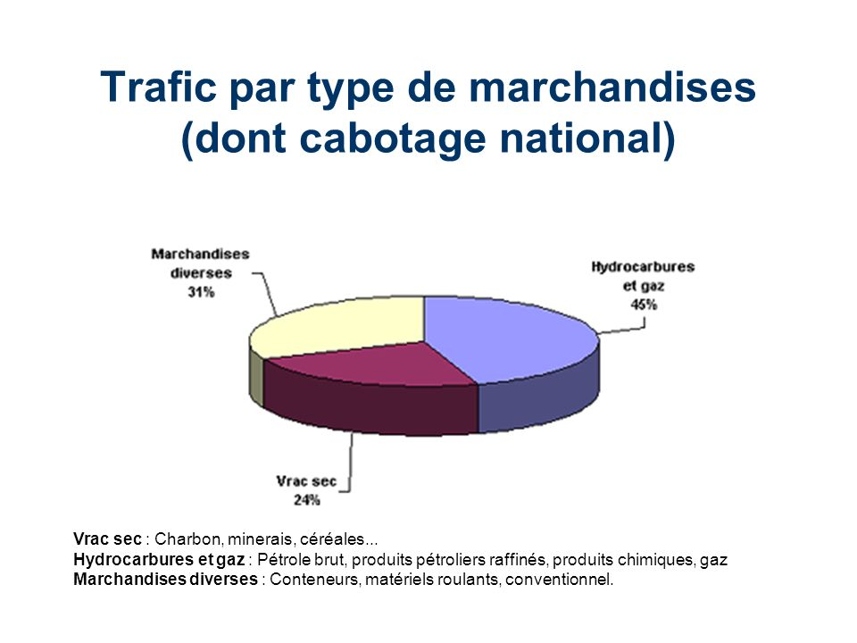 Trafic par type de marchandises (dont cabotage national)