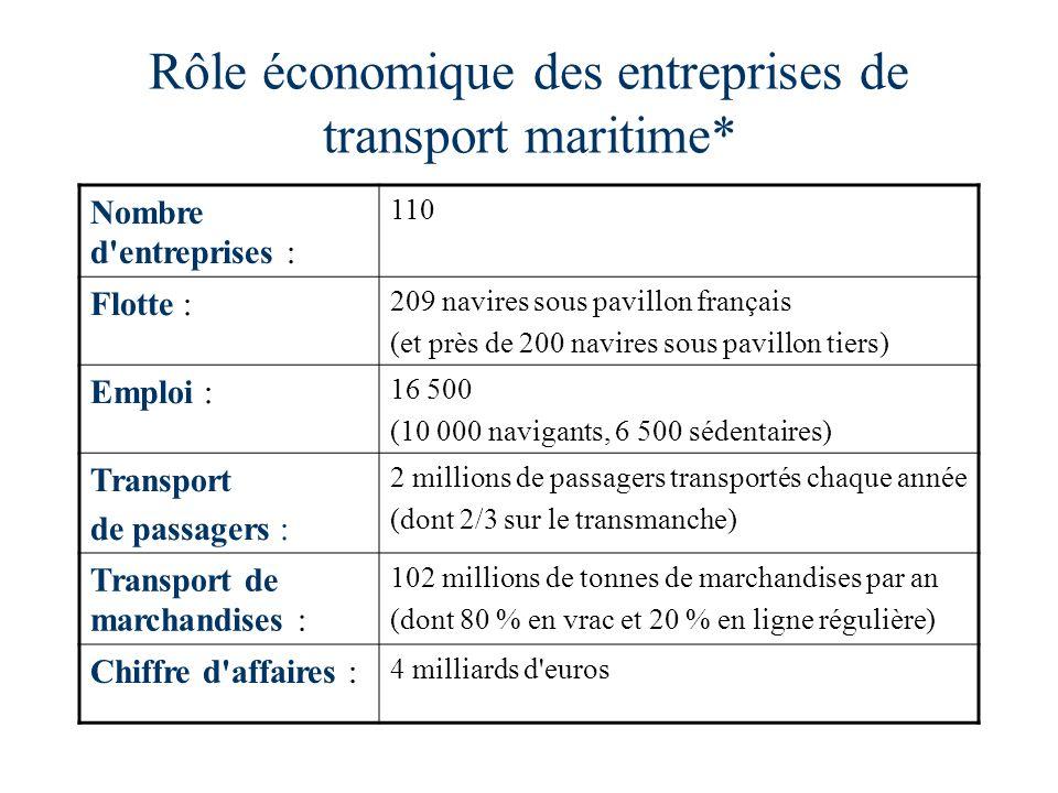 Rôle économique des entreprises de transport maritime*