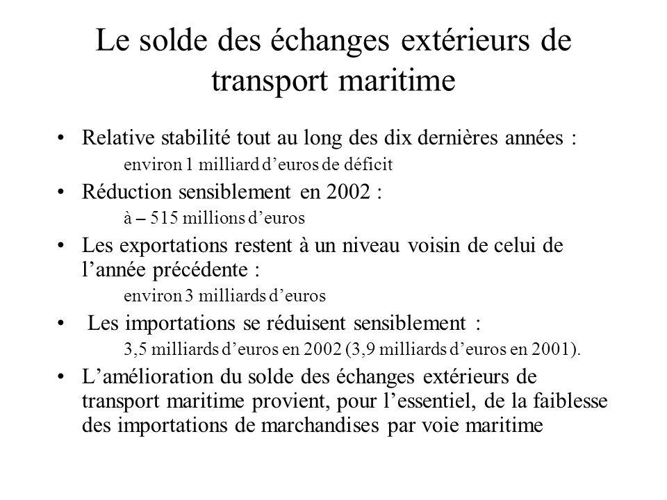 Le solde des échanges extérieurs de transport maritime