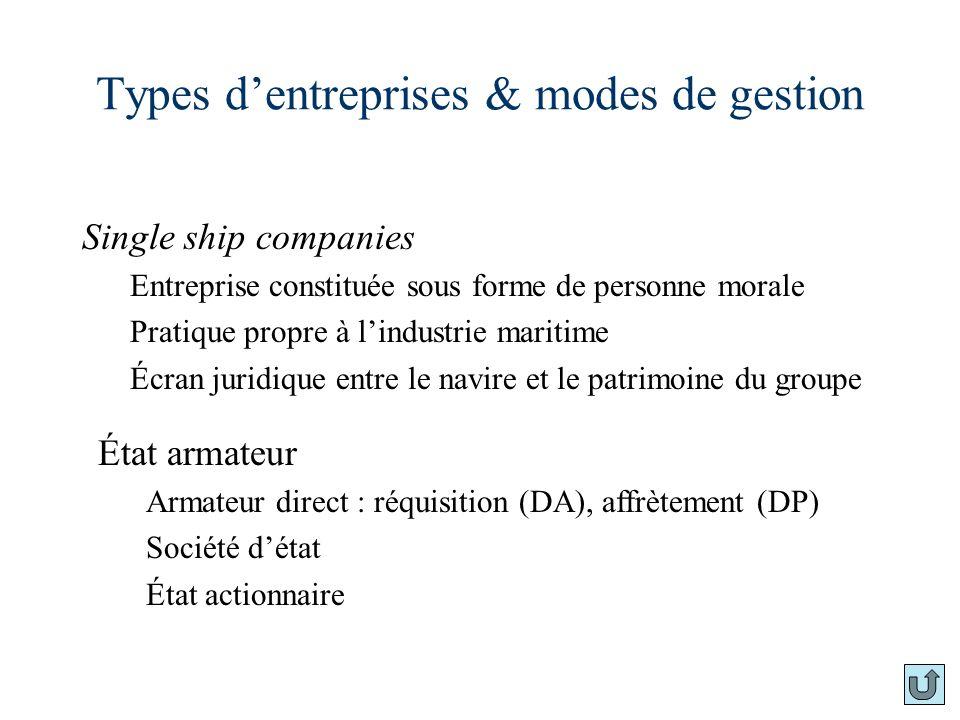Types d'entreprises & modes de gestion