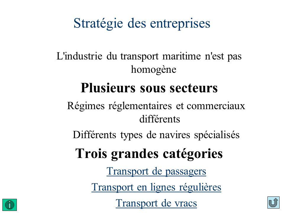 Stratégie des entreprises