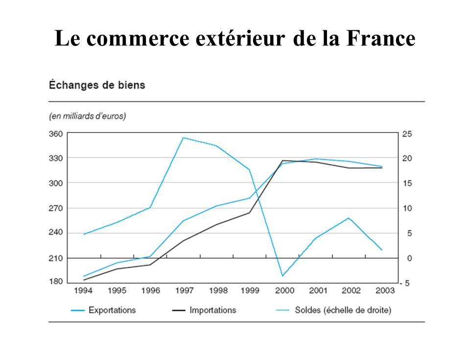 Le commerce extérieur de la France